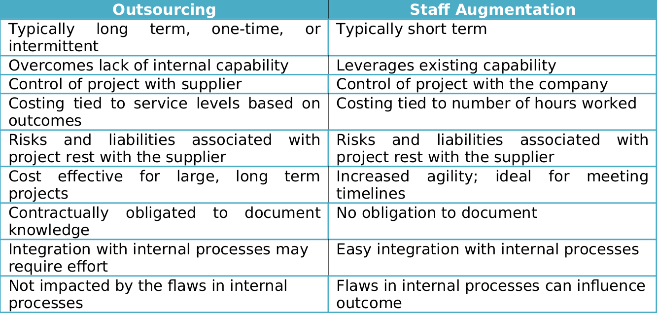 outsourcing vs staff augmentation