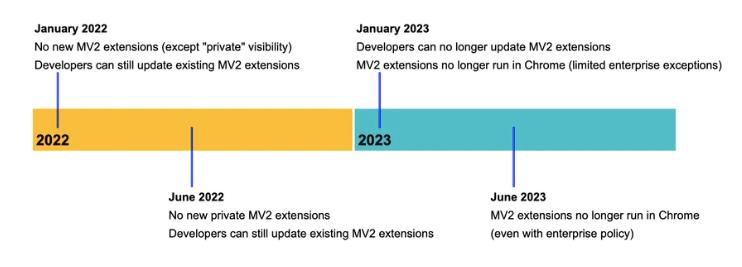 , Chrome Extension Manifest V3: A Migration Guide